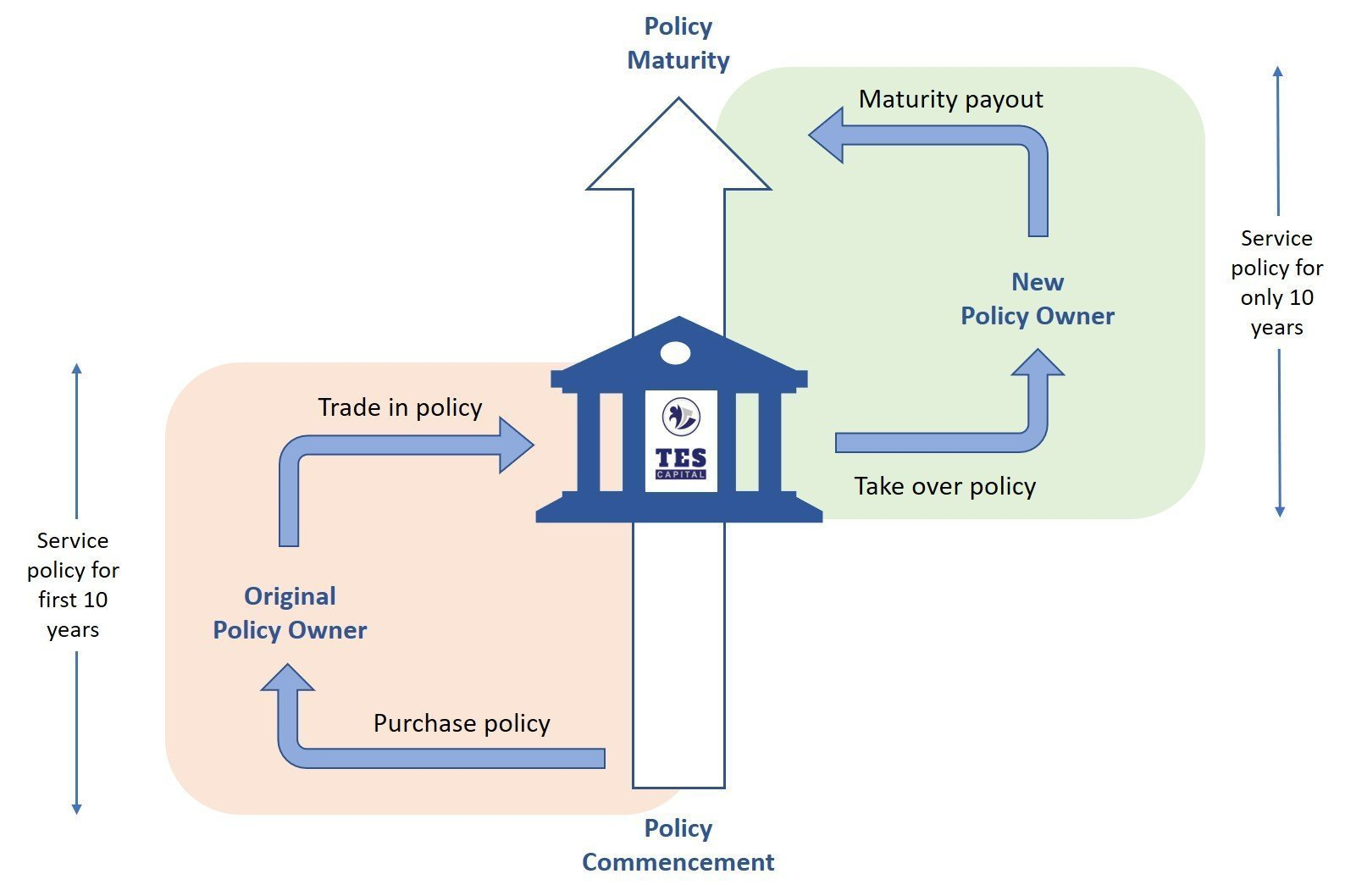 Buy Traded Endowment Policies in Singapore